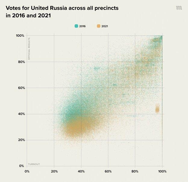 Stemmen voor Verenigd Rusland