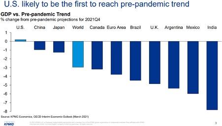 BBP ten opzichte van pre-pandemische trend