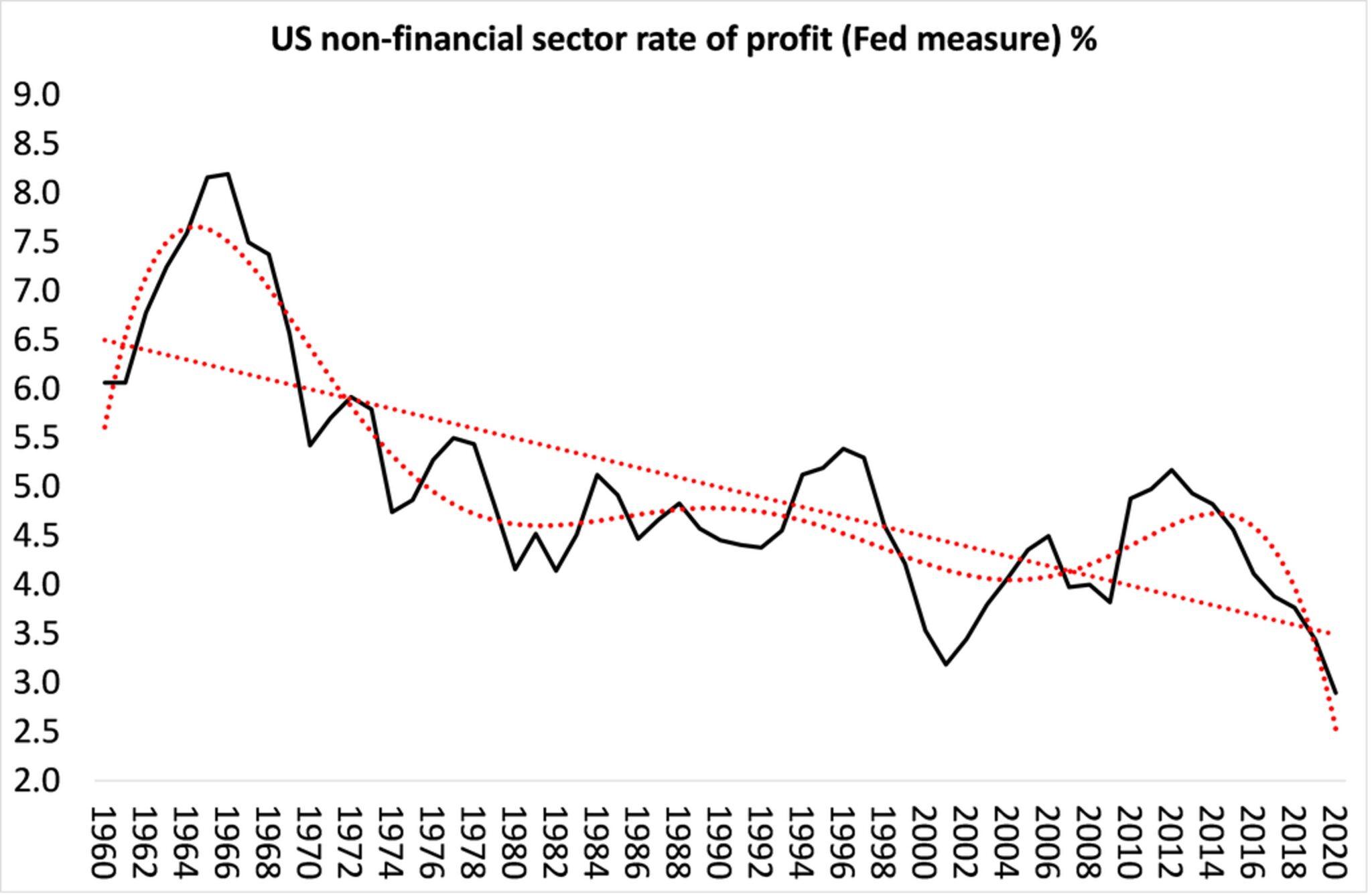 Winstvoet percentage niet-financiële sector VS (Fed-maatstaf)