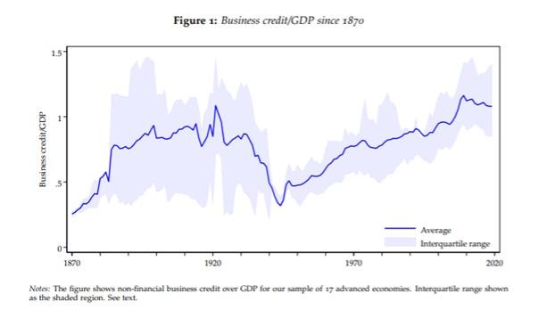 Bedrijfskrediet/BBP sinds 1870