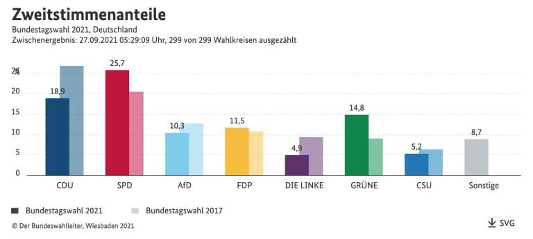 Stemverdeling. Bij elke balk in de achtergrond het resultaat van de vorige Bondsdagverkiezingen van 2017