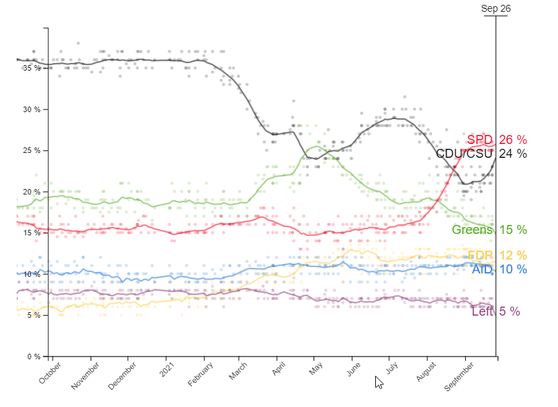 stemintenties van oktober 2020 tot september 2021